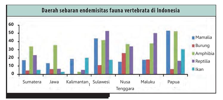 Daerah sebaran endimitas (Sumber; LIPI 2014)